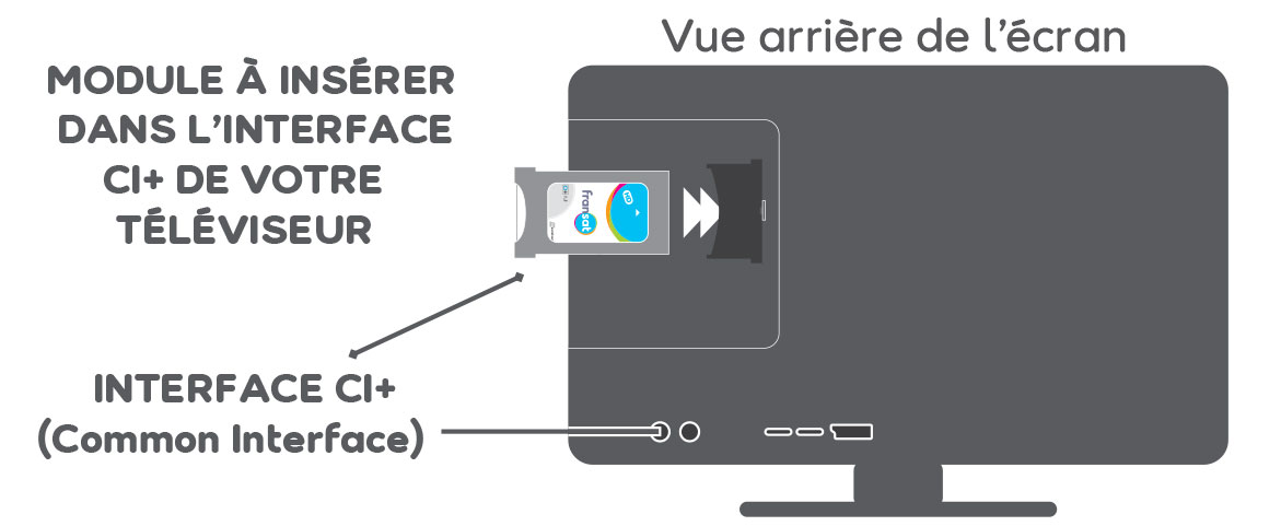 Module ci comment l 39 installer facilement for Regler son antenne satellite