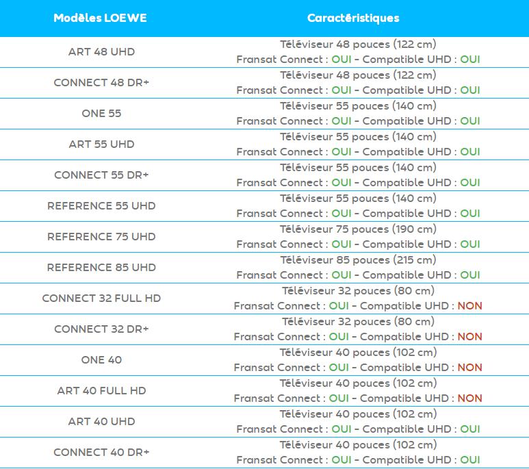 Liste des TV Loewe compatibles Fransat
