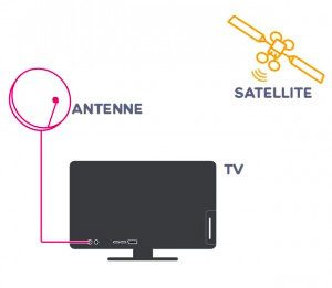 Installation module TV FRANSAT