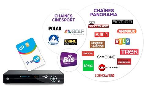 Offres BIS TV via Fransat