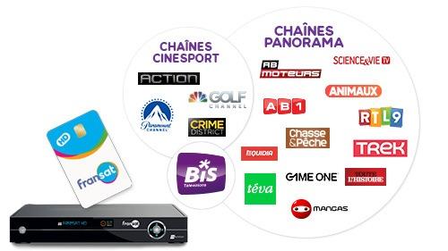 Offre-bis-tv