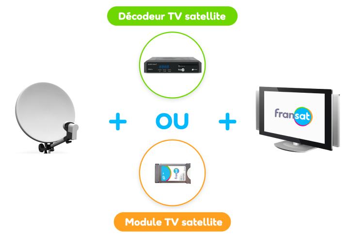 Simple et à la portée de tous, vivez l'expérience TV FRANSAT